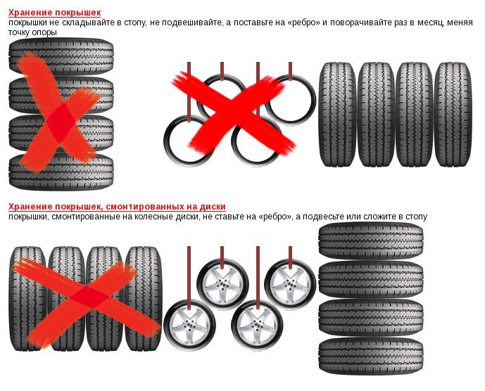 Схема хранения шин